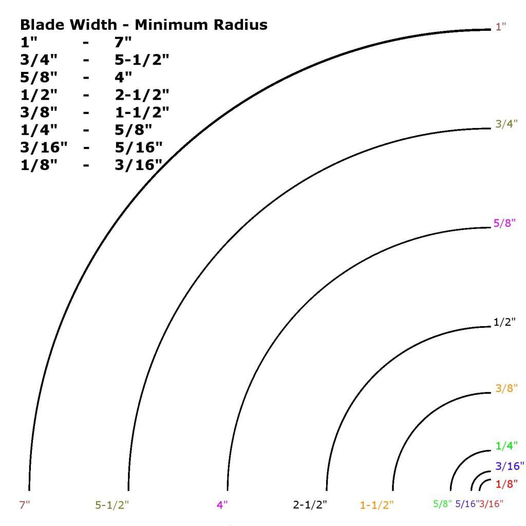 Bandsaw Blade Radius Chart