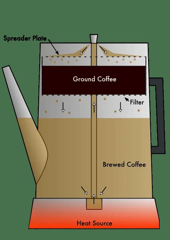 coffee-percolator-process
