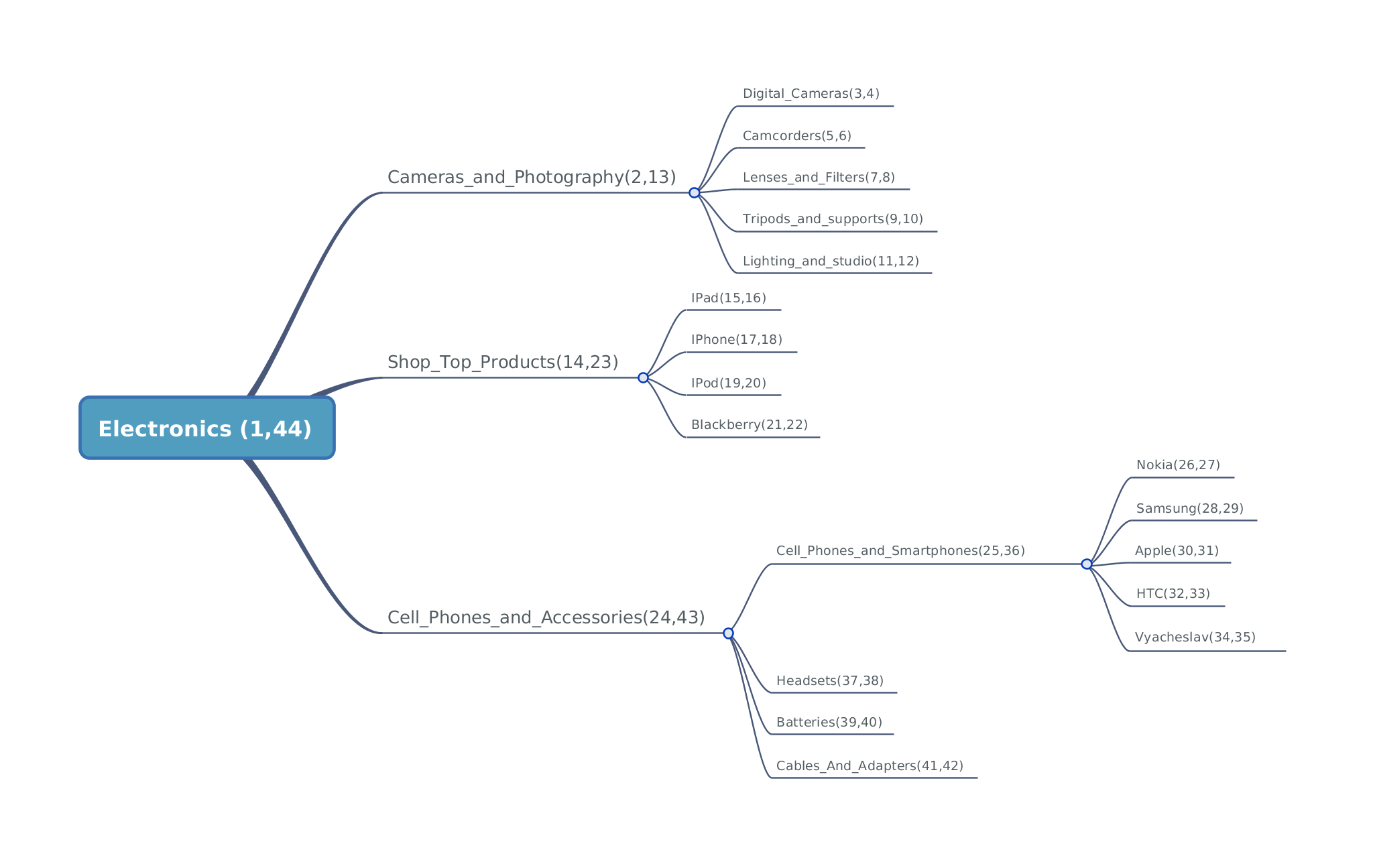 Storing Tree Like Hierarchy Structures With Mongodb Part 2