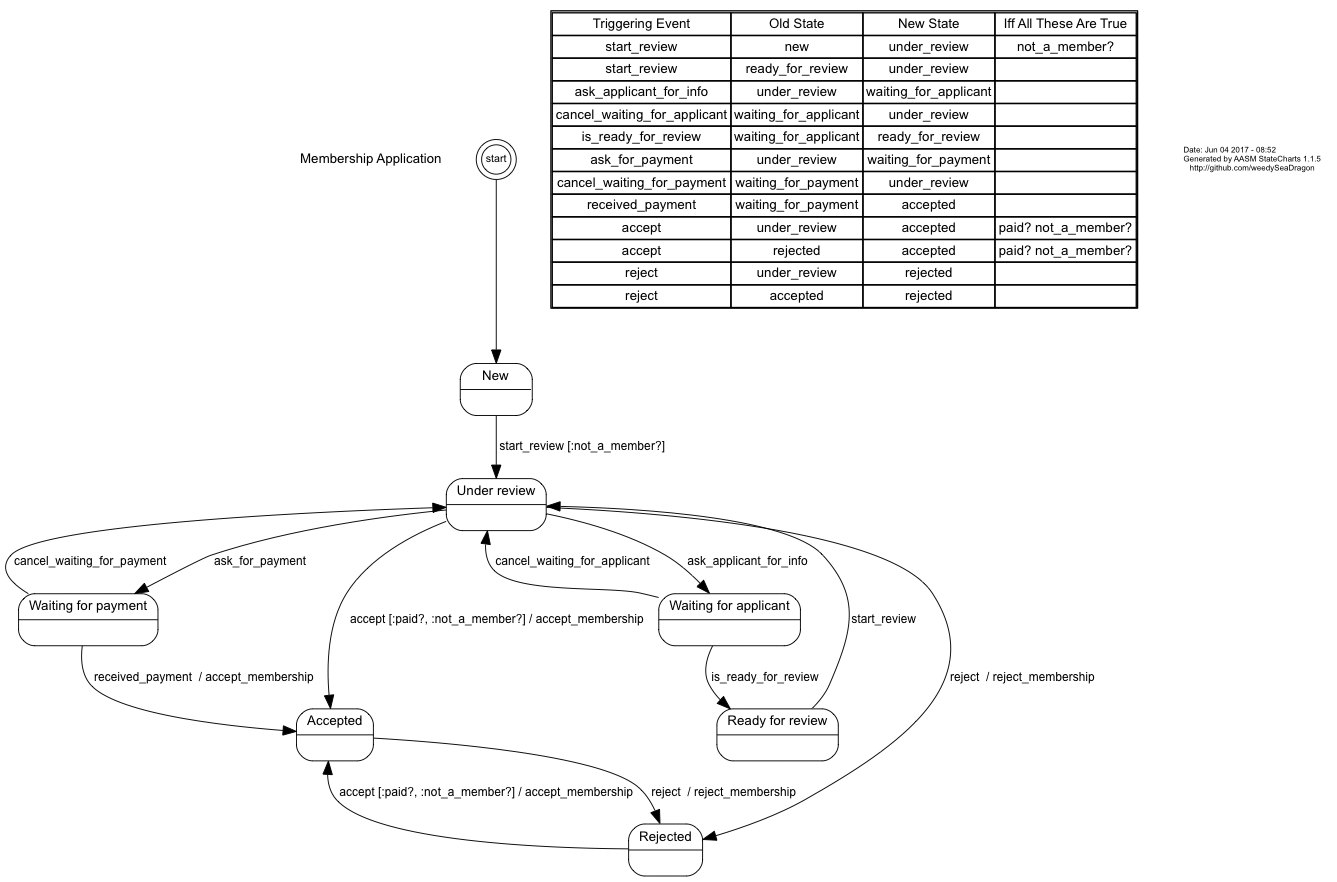 Membership Application State Diagram And Transition Table