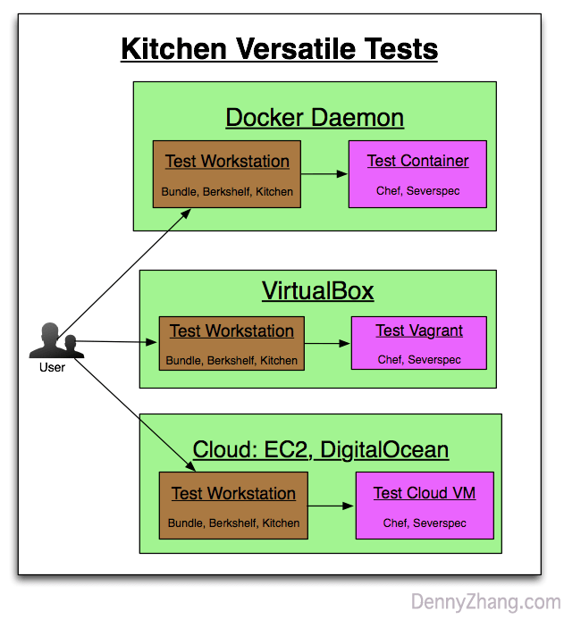 Image Result For Kitchen Vagrant