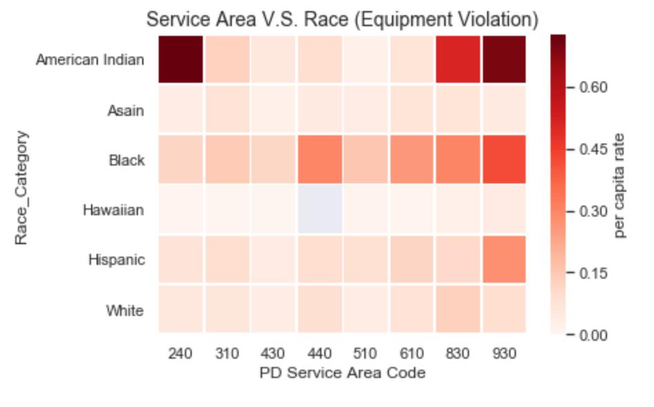 Race per-capita and Beat Region on Equipment Violation