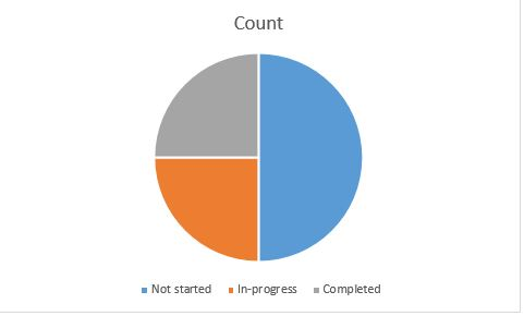 Breakdown of tasks in a pie chart