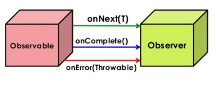 Image result for observable