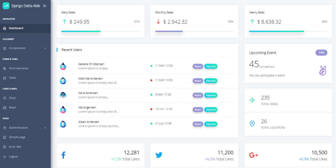 Open-source Admin Dashboard crafted with Django and Docker on top of Datta Able design by AppSeed and CodedThemes.