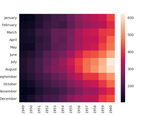 Heatmap using Matplotlib and seaborn – Data Visualization