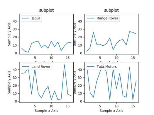 How to use Subplots in matplotlib Data Visualization using