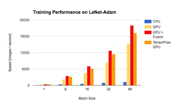 Training Performance on LeNet-Adam