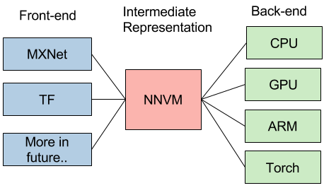 Build your own TensorFlow with NNVM and Torch | R-bloggers
