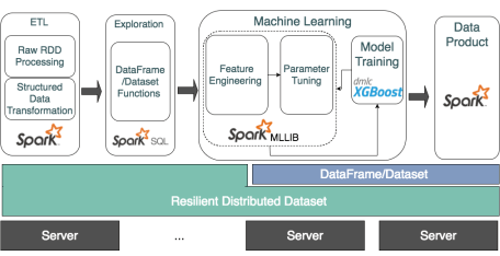 XGBoost4J New Architecture
