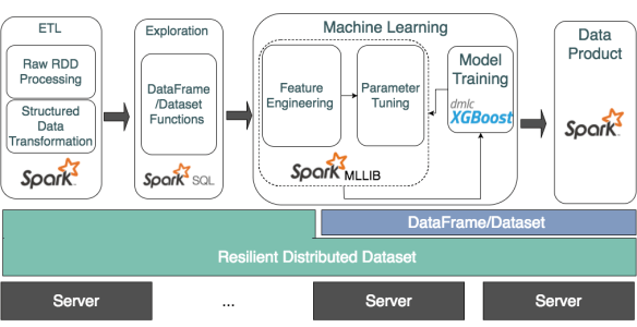 A Full Integration of XGBoost and Apache Spark | R-bloggers