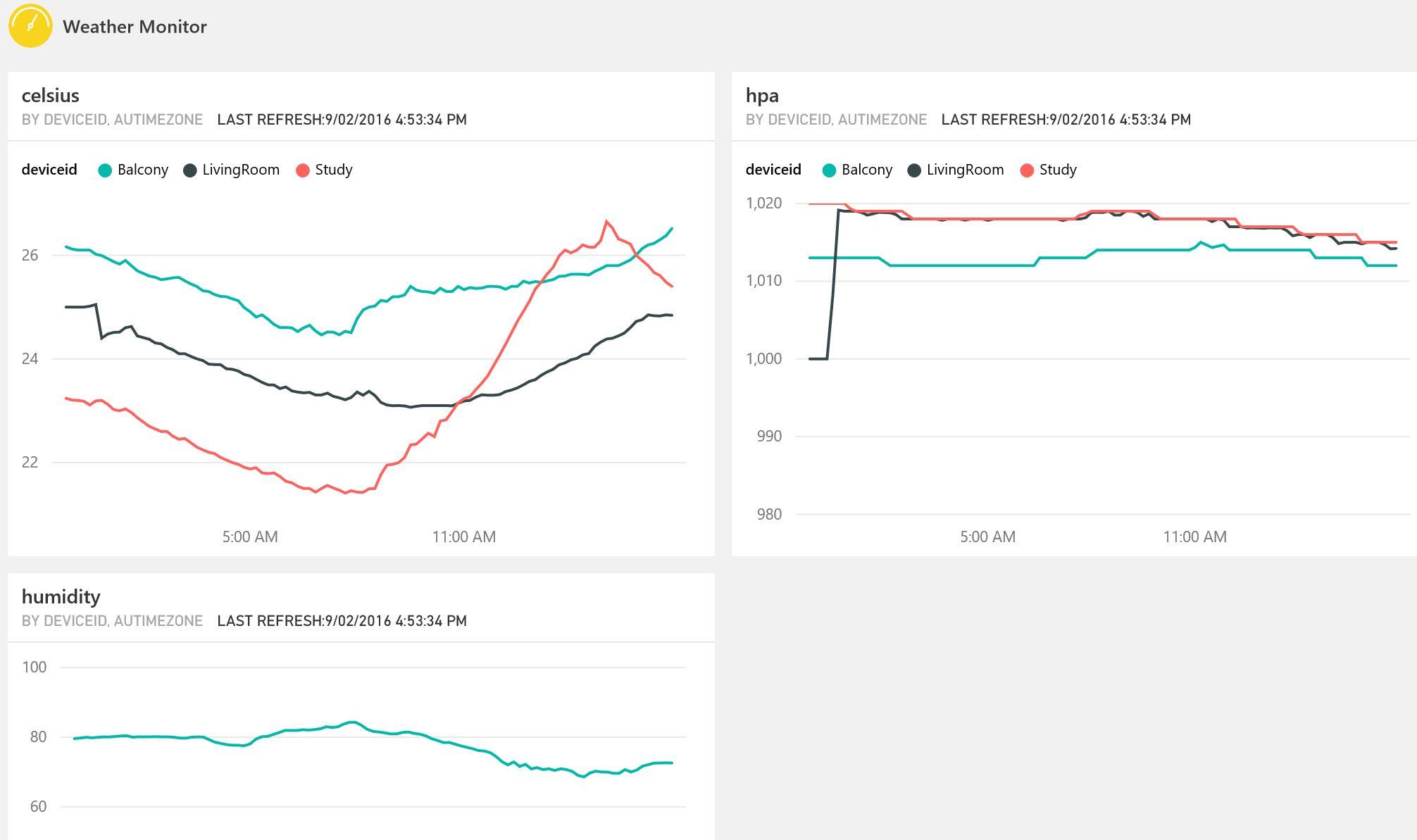 Gloveboxes Arduino Esp Secure Azure Iot Hub Client