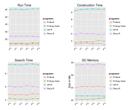Plots with SKEW.1mil Data Set