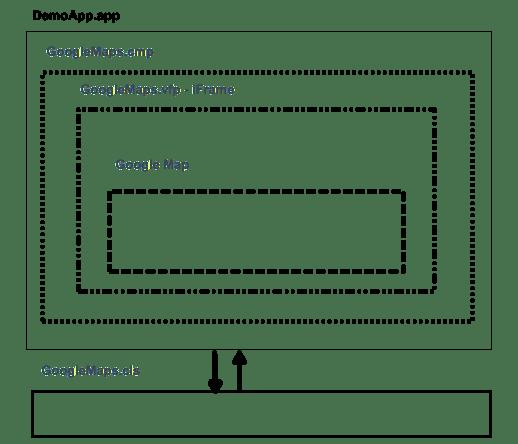 GoogleMapsLightningComponents Architecture - Salesforce: Implement Google Maps in Lightning Components