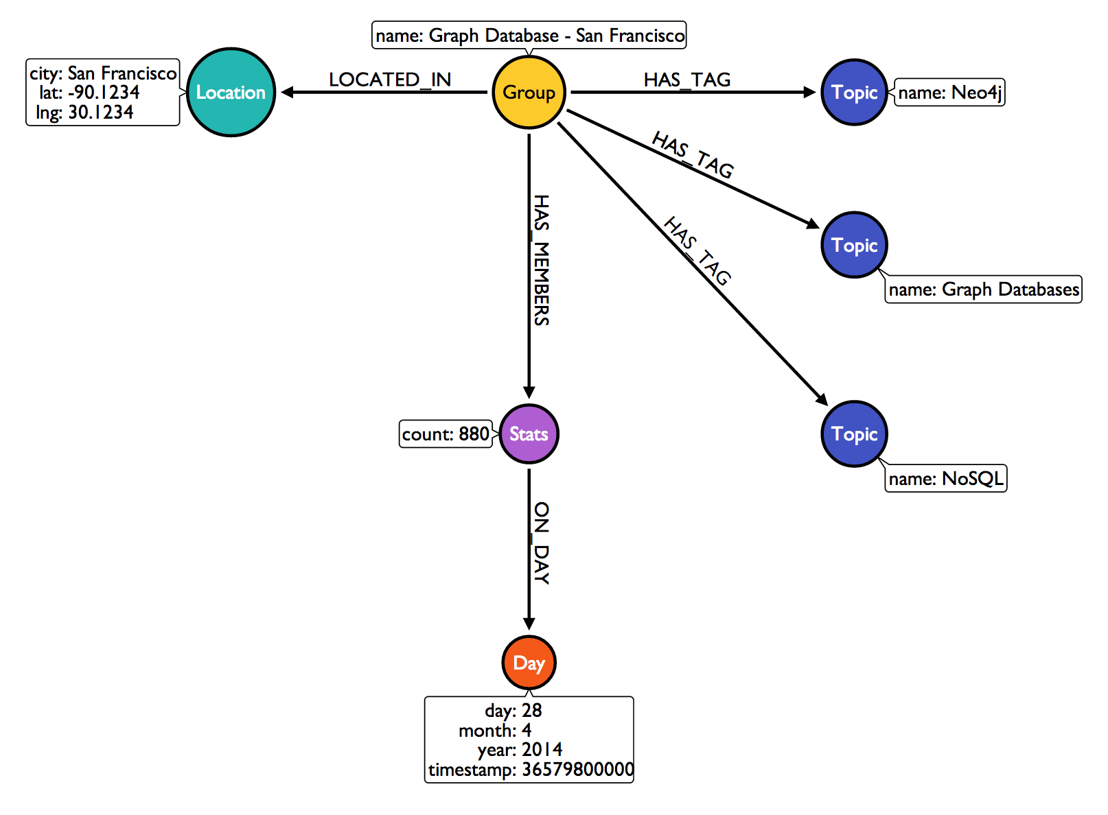Building A Neo4j Reporting Service Part Ii