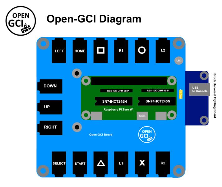 Schema Open-GCI