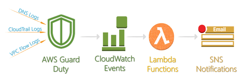 Figura 4 - AWS GuardDuty Events