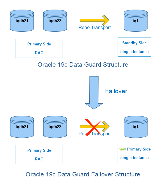 Oracle 19c Data Guard Failover Structure-2