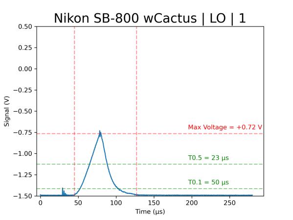 Nikon SB-800 strobe duration test
