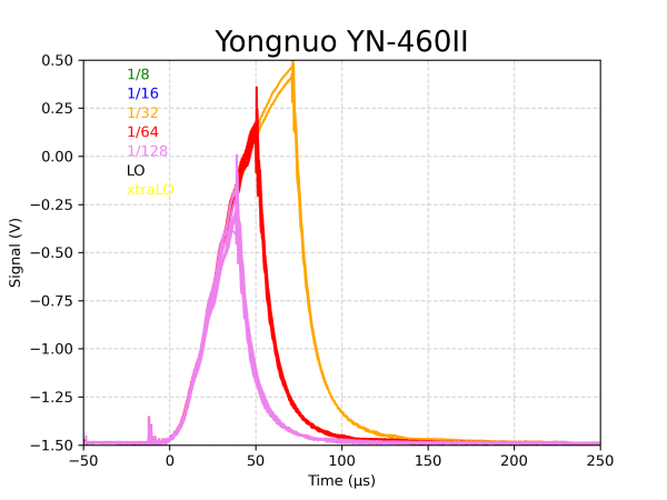 Yongnuo YN-460II strobe duration test