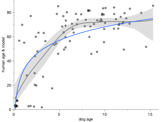 Smoother of dog age data versus logarithmic model