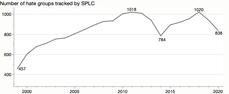 Line chart remake showing the number of hate groups over the last 22 years.