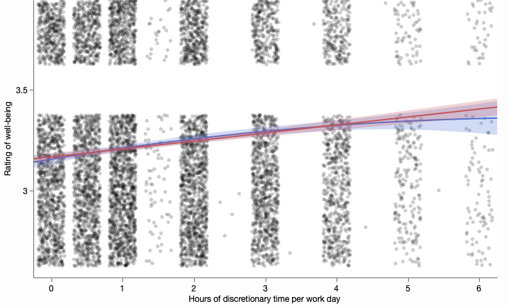 Zoomed in view of a jittered scatterplot of well-being on a 1-4 scale versus number of discretionary hours with a quadratic fit and a linear fit overlaid.