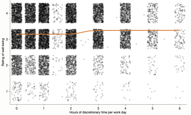 A jittered scatterplot of well-being on a 1-4 scale versus number of discretionary hours with a logistic fit overlaid.
