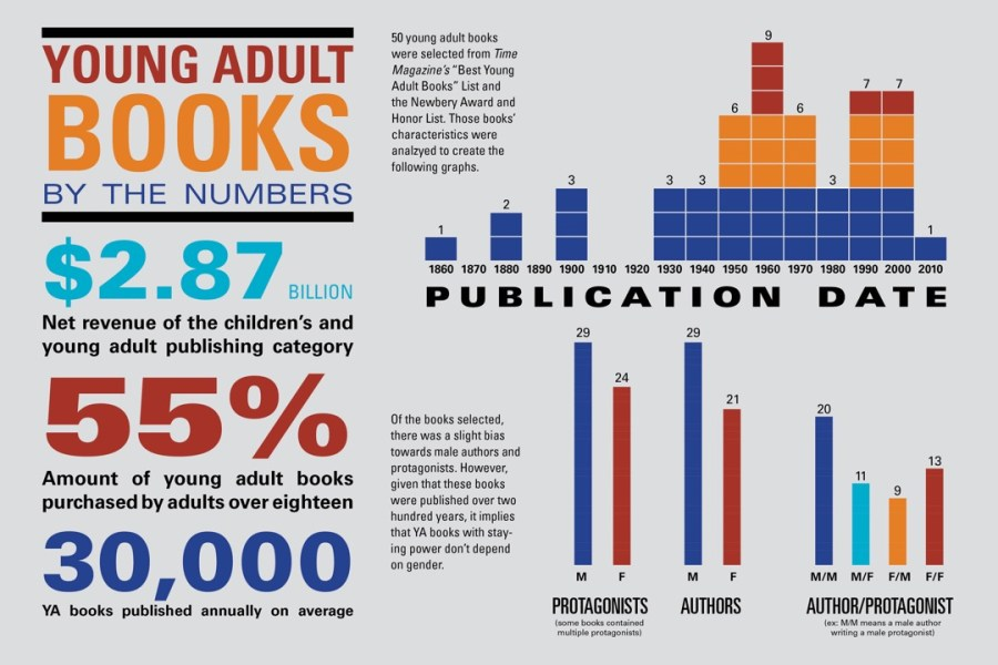 young-adult-books-by-the-numbers-infographic