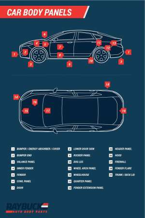 Car & Truck Panel Diagrams with Labels | Auto Body Panel Descriptions