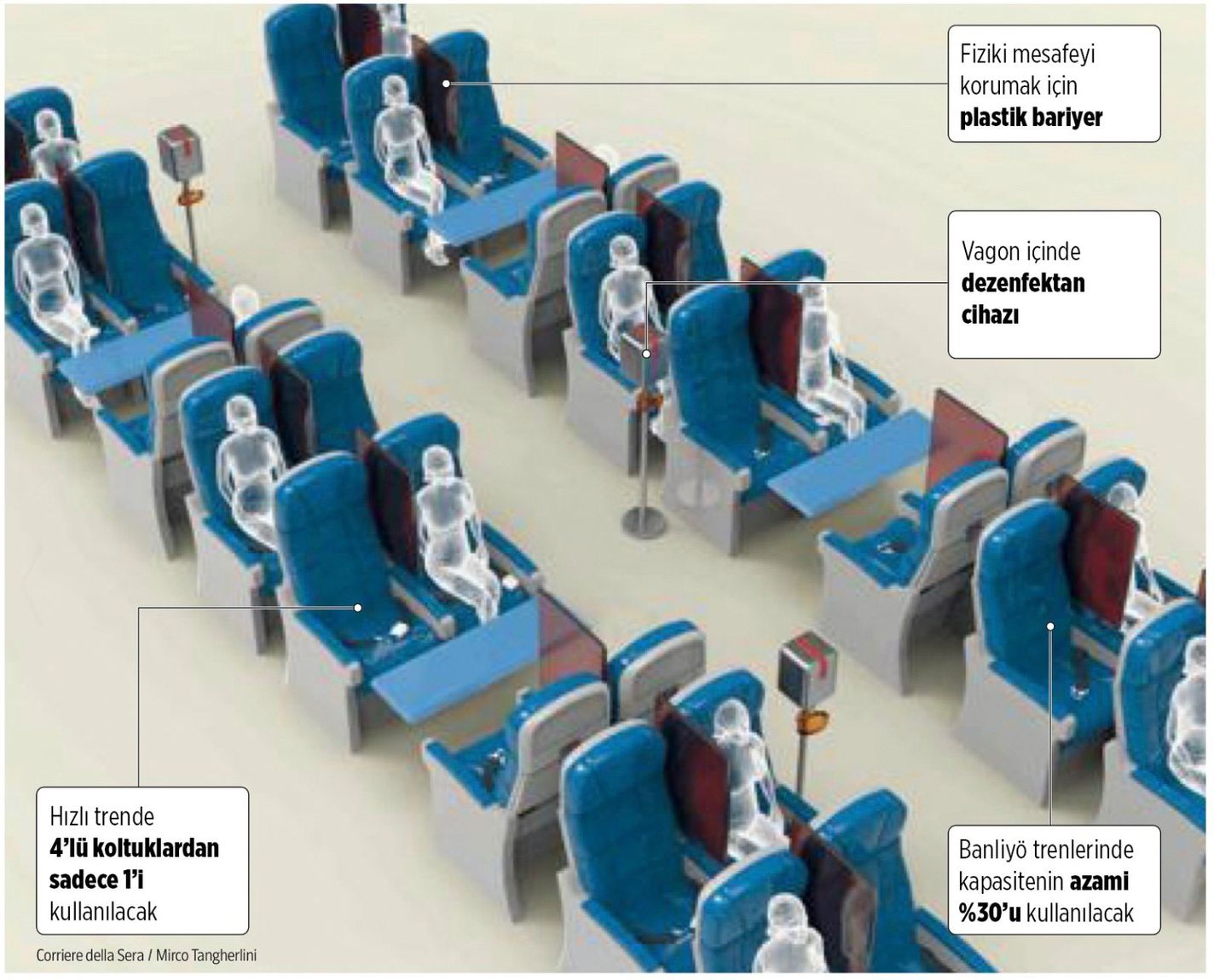 Seating Arrangement in Passenger Trains After Coronavirus in Italy