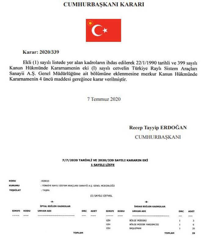 turkey rail system tools on the region Directorate was established