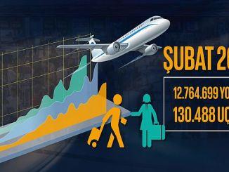 dhmi subat महीने में यात्री और कार्गो आंकड़े की घोषणा की गई
