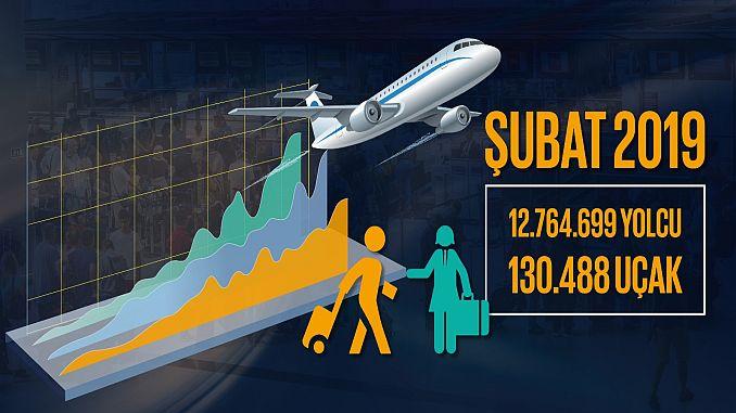 dhmi subat month gab Passagier- und Frachtzahlen bekannt