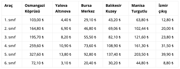 When the Istanbul İzmir Motorway is opened, how much will the total toll be?