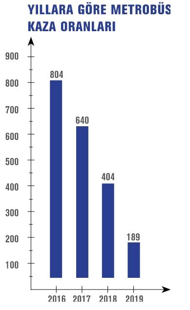 মেট্রোবাসের পরিসংখ্যান