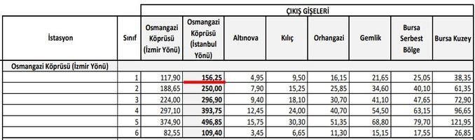 Putovanje od Burse do Istanbula je skupo