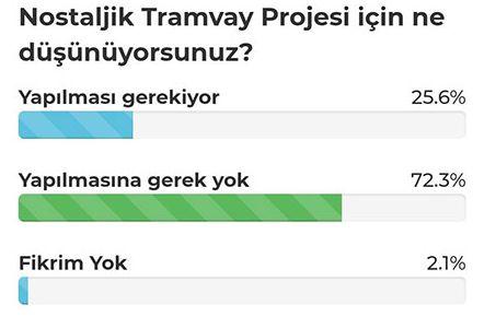 sakarya nostalgic tram survey result