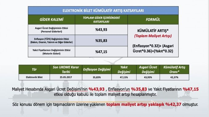 Istanbul public transport hike has been approved, new schedule starts on Monday