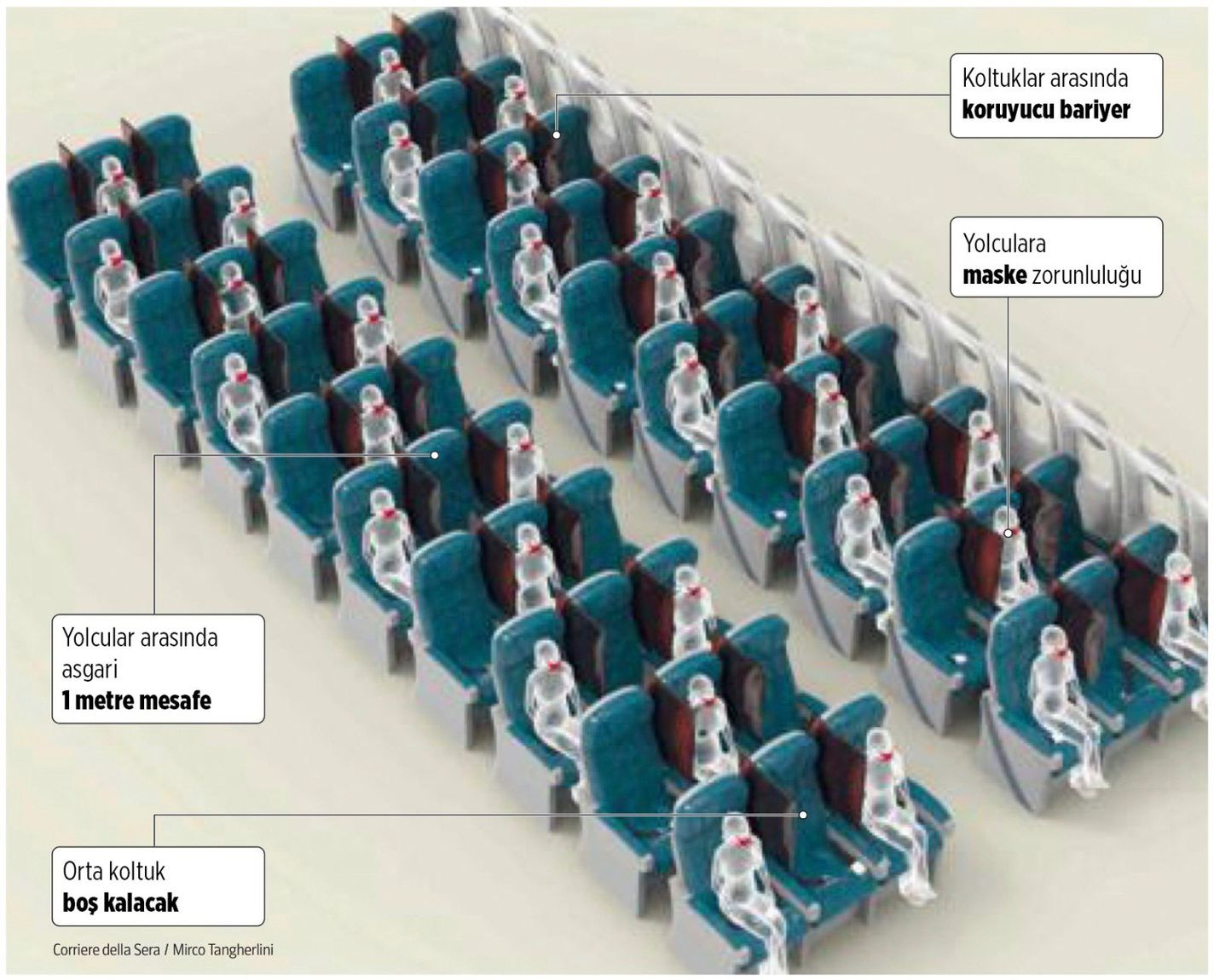 Seating Arrangements in Planes After Coronary Virus in Italy