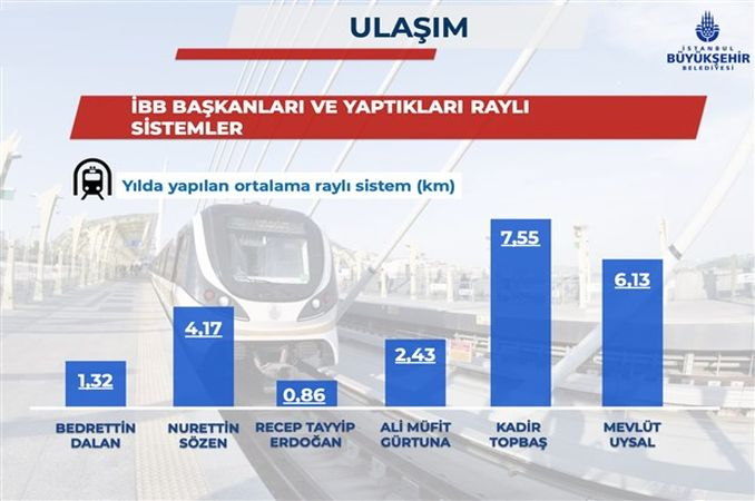 Who is the mayor who makes the least rail system in Istanbul