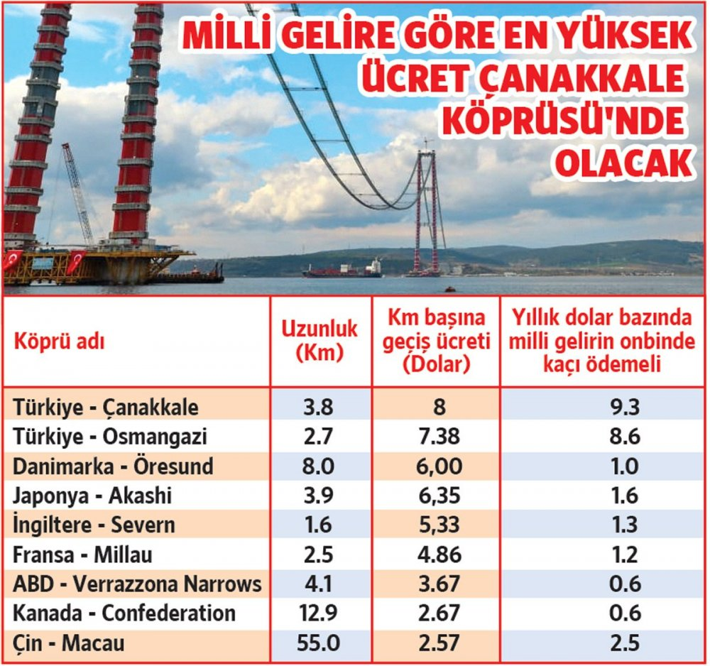 Yearly warranty for the Canakkale Bridge