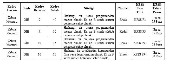Ankara Cankaya Municipality will make a Police Officer Scholar
