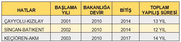 أوقات بناء مترو أنفاق أنقرة
