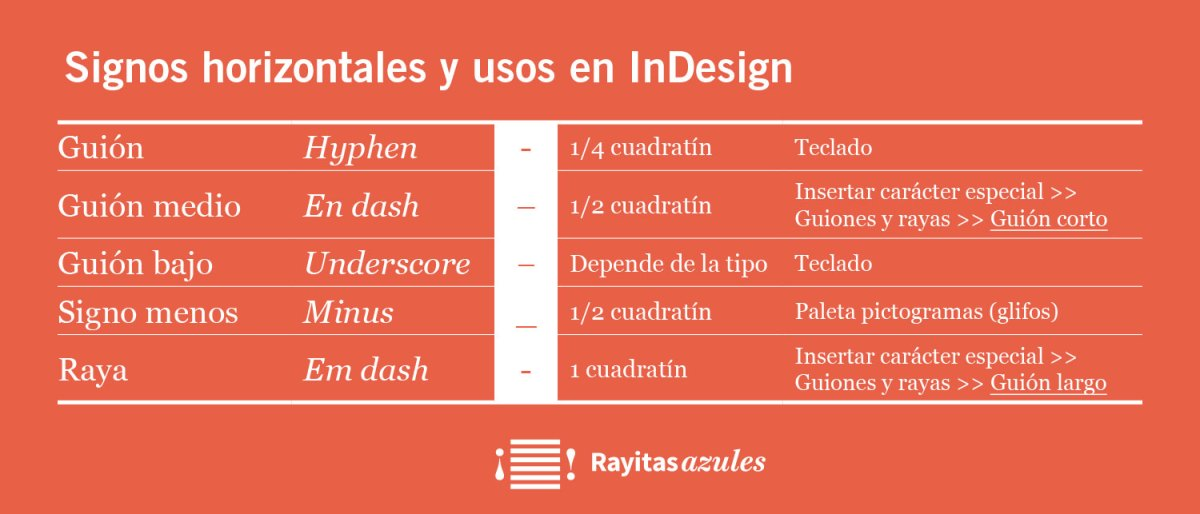 Guiones y rayas Indesign