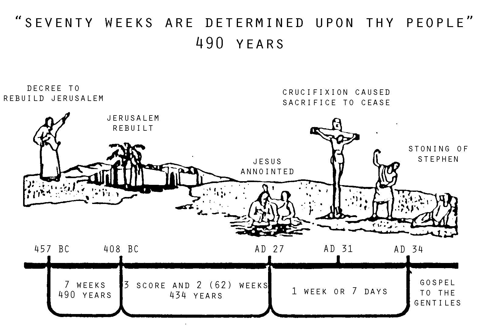 Daniel S 70 Weeks 1