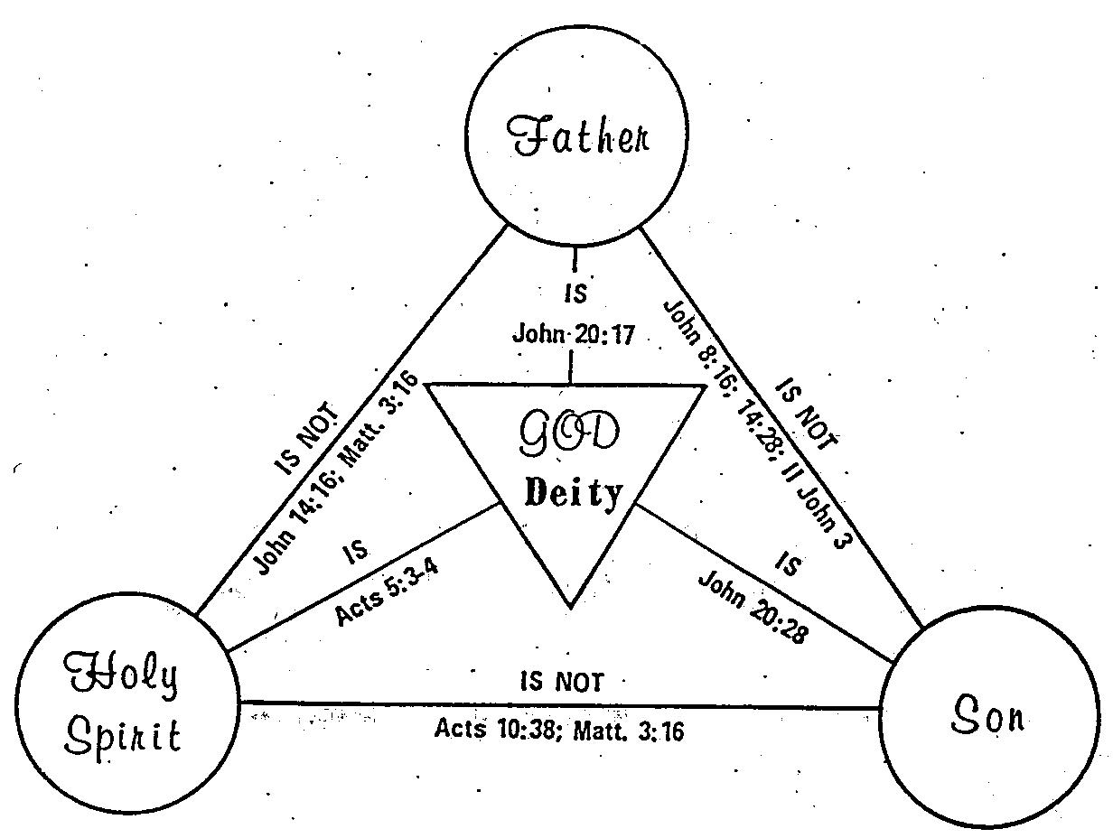 Diagram Of The Godhead Wiring Schematic Diagram