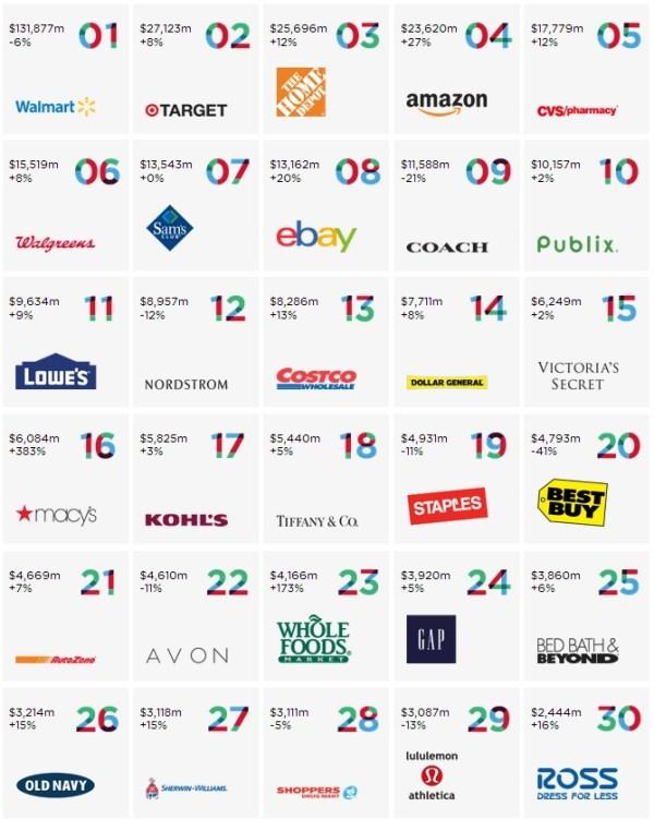 norteamerica_marcas_retail