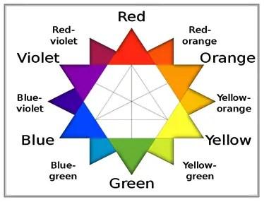 Estrella De Oswald Colorimetria Capilar