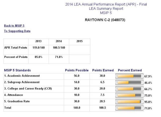 raytown score
